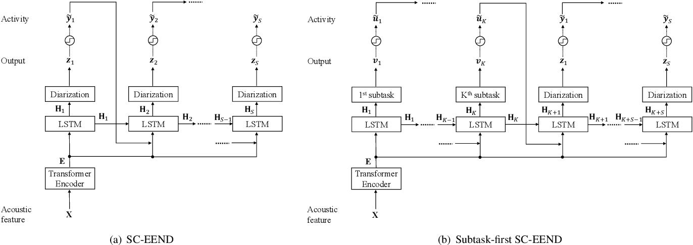 Figure 3 for End-to-End Speaker Diarization Conditioned on Speech Activity and Overlap Detection