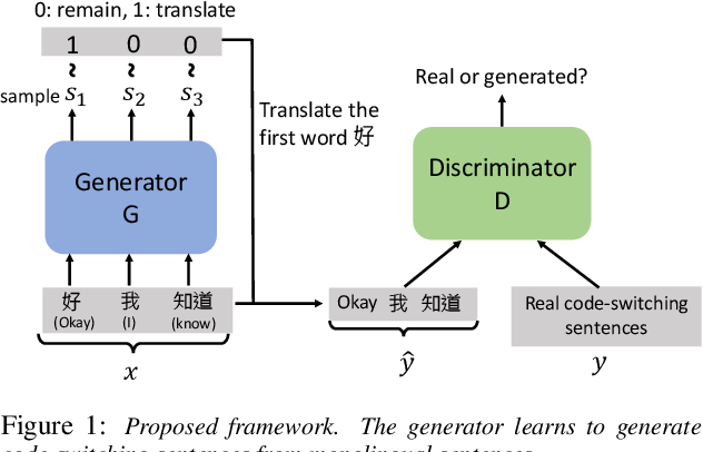 Figure 1 for Code-switching Sentence Generation by Generative Adversarial Networks and its Application to Data Augmentation