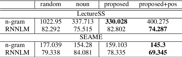 Figure 3 for Code-switching Sentence Generation by Generative Adversarial Networks and its Application to Data Augmentation