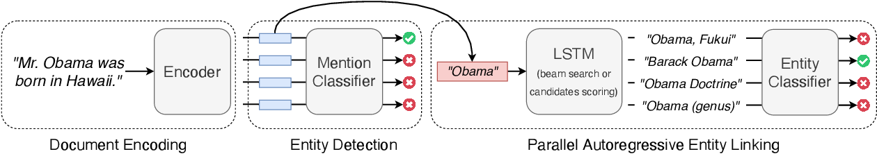 Figure 1 for Highly Parallel Autoregressive Entity Linking with Discriminative Correction