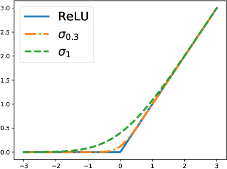 Figure 1 for Machine Learning from a Continuous Viewpoint