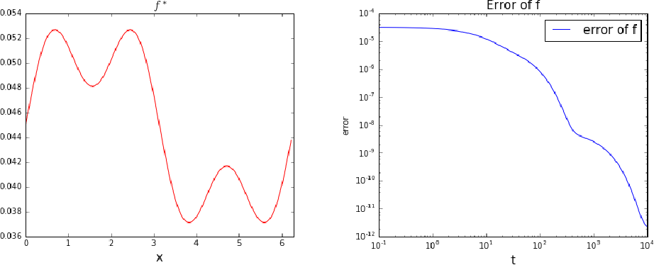 Figure 3 for Machine Learning from a Continuous Viewpoint