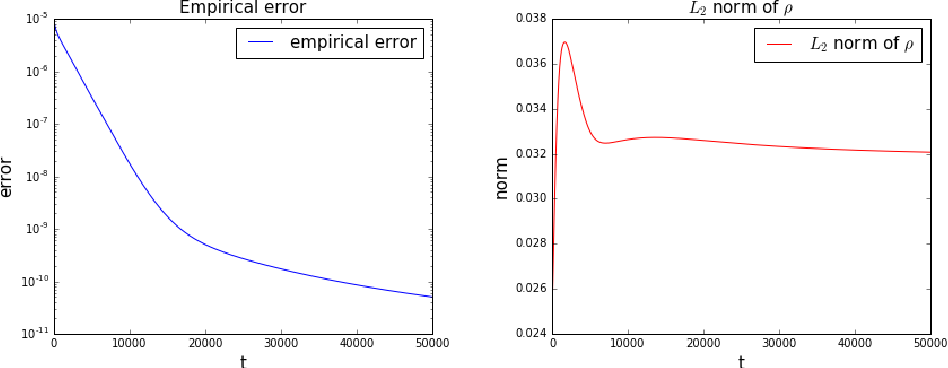 Figure 4 for Machine Learning from a Continuous Viewpoint