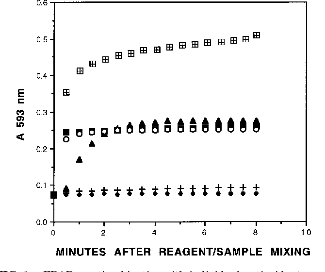 Figure 1 From The Ferric Reducing Ability Of Plasma Frap