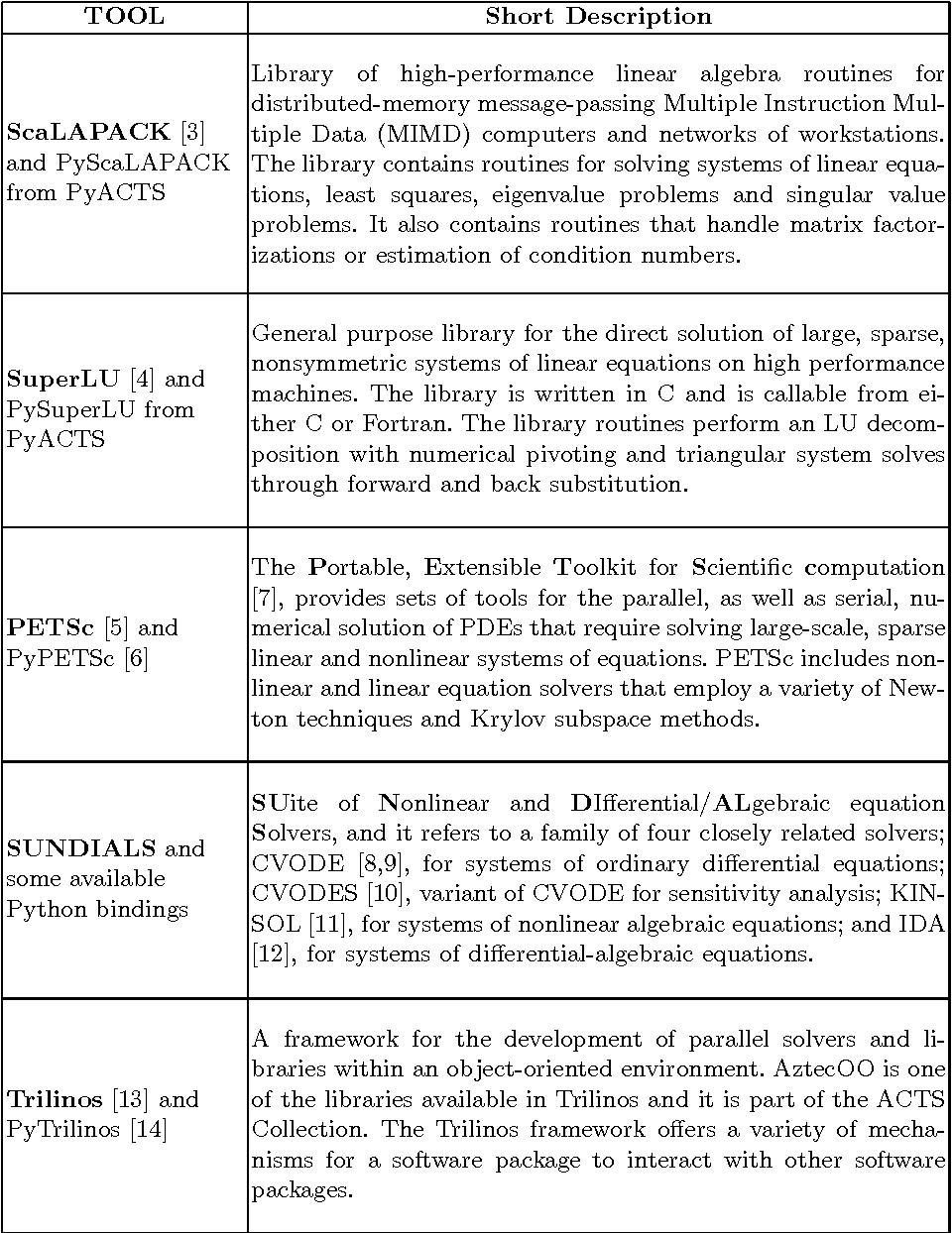 Table 1 from High-Level User Interfaces for the DOE ACTS Collection
