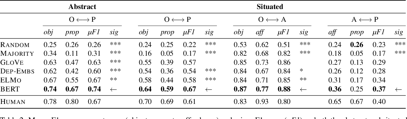 Figure 3 for Do Neural Language Representations Learn Physical Commonsense?