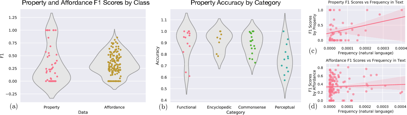 Figure 4 for Do Neural Language Representations Learn Physical Commonsense?