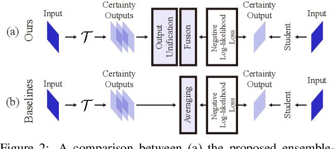 Figure 3 for Rethinking Ensemble-Distillation for Semantic Segmentation Based Unsupervised Domain Adaptation