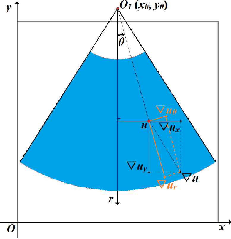 Figure 3 for Non-rigid Registration Method between 3D CT Liver Data and 2D Ultrasonic Images based on Demons Model