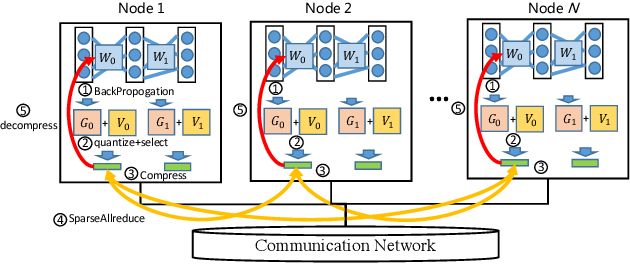 Figure 3 for RedSync : Reducing Synchronization Traffic for Distributed Deep Learning
