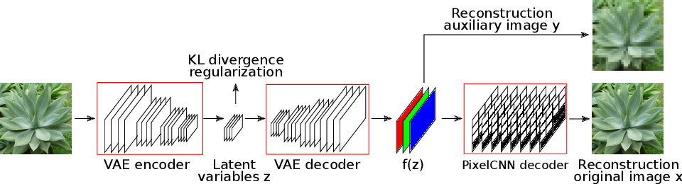 Figure 1 for Auxiliary Guided Autoregressive Variational Autoencoders