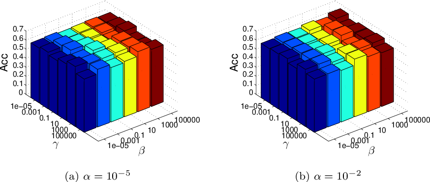 Figure 3 for Low-rank Kernel Learning for Graph-based Clustering