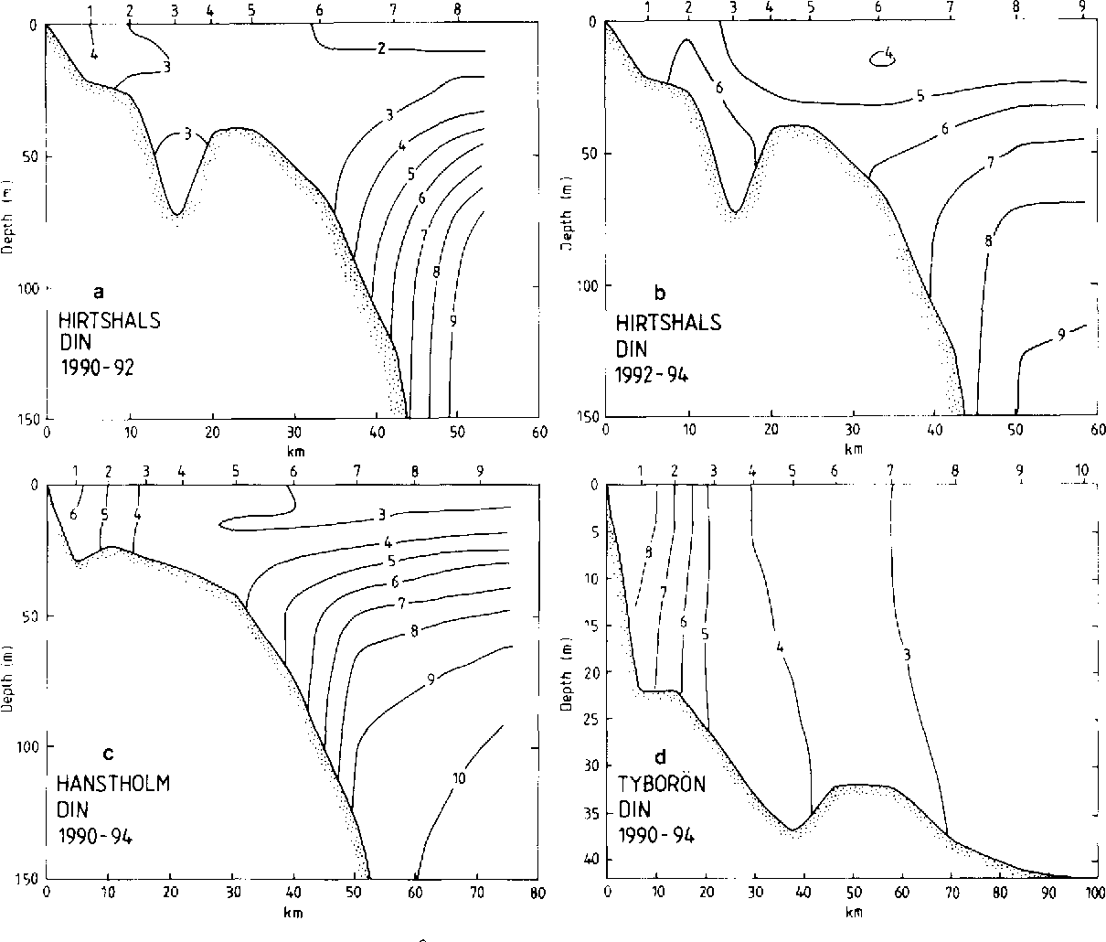 Fig. 4. Average DIN concentrations (mmol.m 3) at the cross-sections at Hirtshals (a, b; 20 transects), Hanstholm (c; 24 transects) and Tybor6n (d; 20 transects). Compare legend of Fig. 2.