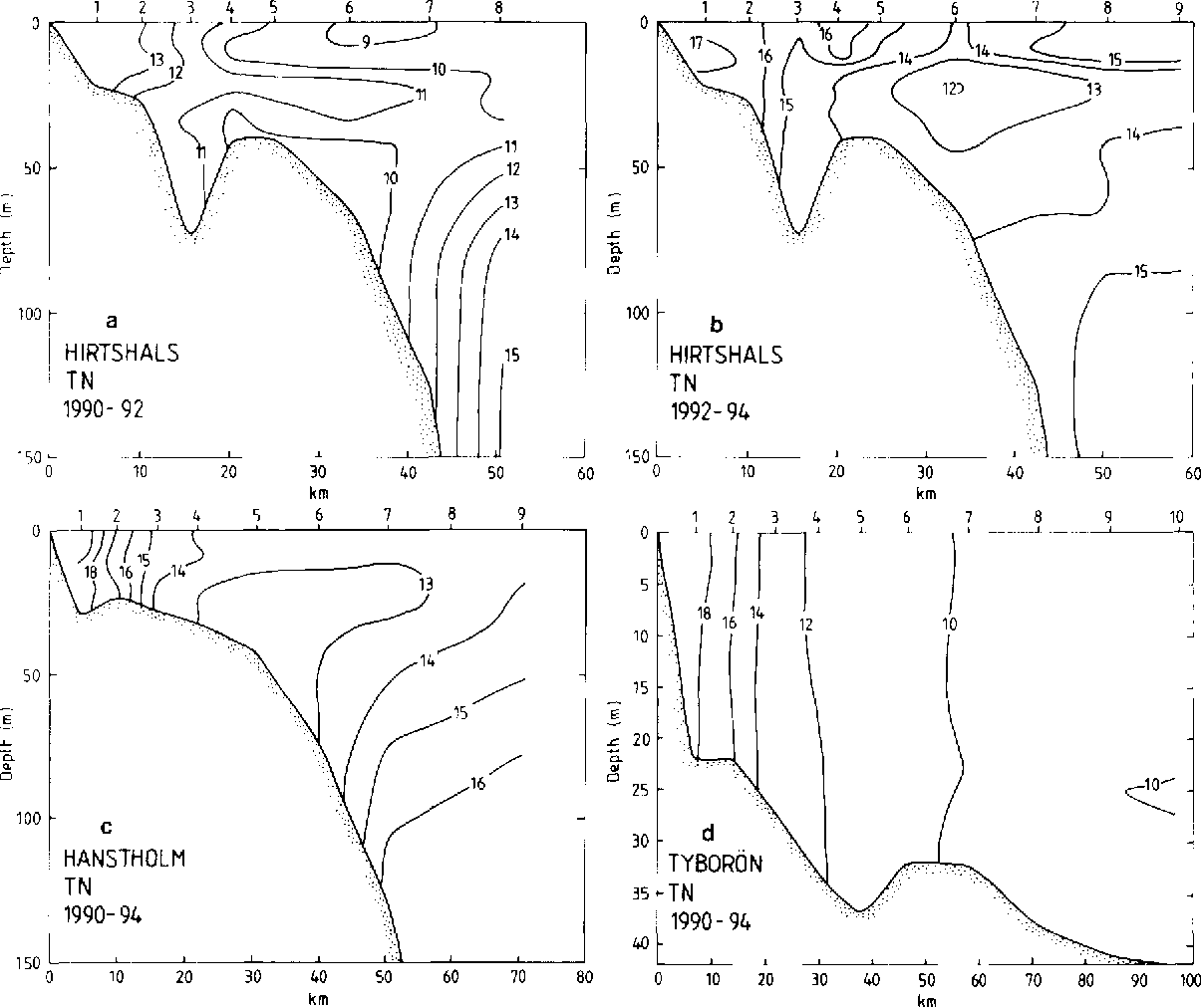 Fig. 5. Average TN concentrations (mmol.m -3) at the cross-sections at Hirtshals (a, b; 20 transects), Hanstholm (c; 24 transects) and Tybor6n (d; 20 transects). Compare legend of Fig. 2.