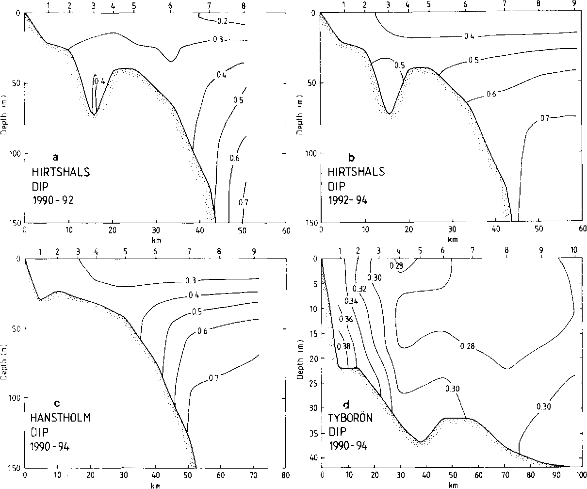 Fig. 6. Average DIP concentrations (mmol.m -3) at the cross-sections at Hirtshals (a, b; 20 transects), Hanstholm (c; 24 transects) and Tybor6n (d; 20 transects). Compare legend of Fig. 2.