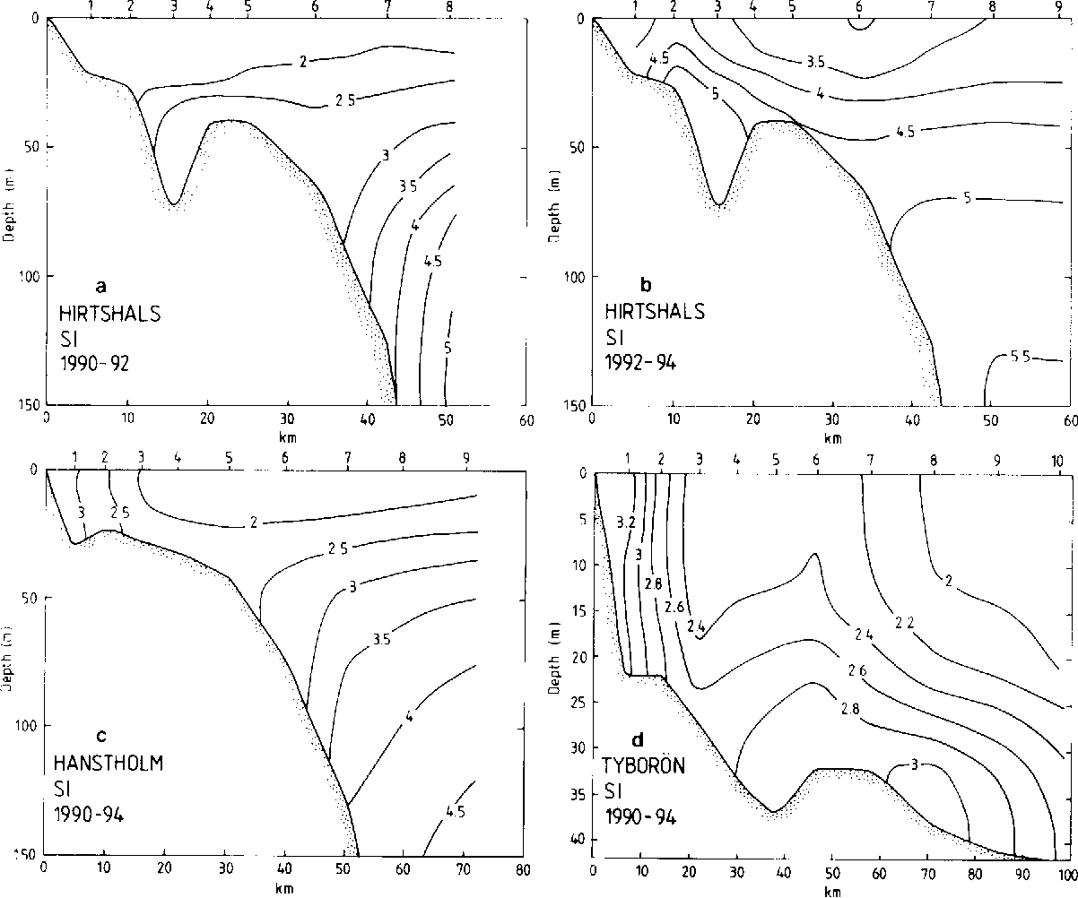 Fig. 7. Average SI concentrations (mmol.m 3) at the cross-sections at Hirtshals (a, b; 20 transects), Hanstholm (c; 24 transects) and TyborSn (d; 20 transects). Compare legend of Fig. 2.