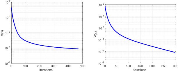 Figure 1 for Game Theoretic Optimization via Gradient-based Nikaido-Isoda Function