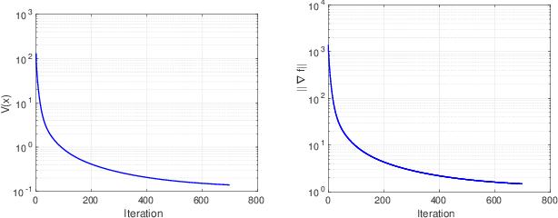 Figure 2 for Game Theoretic Optimization via Gradient-based Nikaido-Isoda Function