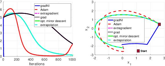 Figure 3 for Game Theoretic Optimization via Gradient-based Nikaido-Isoda Function