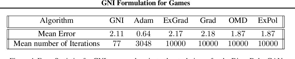 Figure 4 for Game Theoretic Optimization via Gradient-based Nikaido-Isoda Function