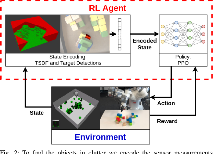 Figure 2 for Object Finding in Cluttered Scenes Using Interactive Perception