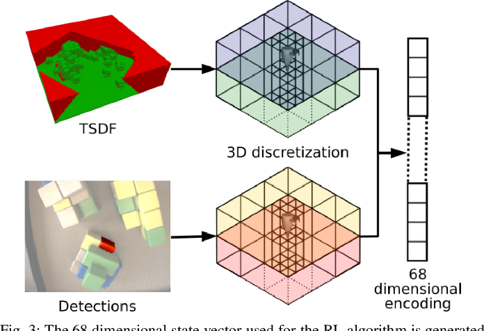 Figure 3 for Object Finding in Cluttered Scenes Using Interactive Perception