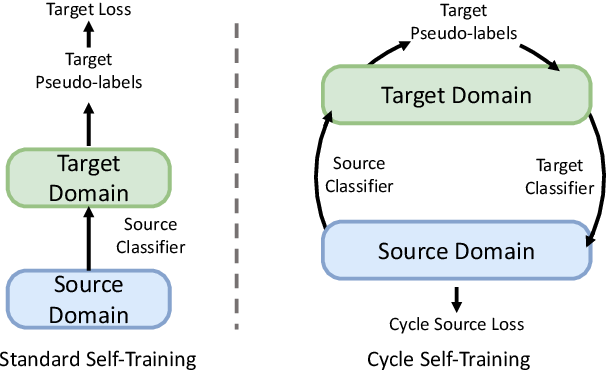 Figure 1 for Cycle Self-Training for Domain Adaptation