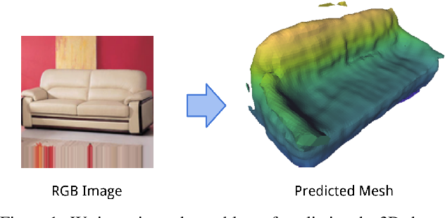 Figure 1 for Pixels, voxels, and views: A study of shape representations for single view 3D object shape prediction