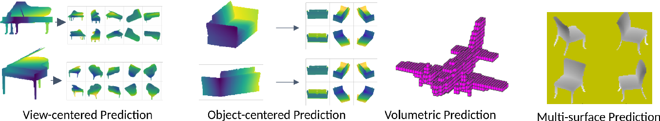 Figure 3 for Pixels, voxels, and views: A study of shape representations for single view 3D object shape prediction