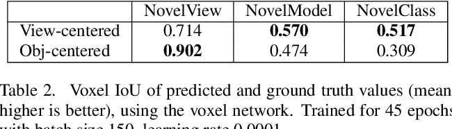 Figure 4 for Pixels, voxels, and views: A study of shape representations for single view 3D object shape prediction