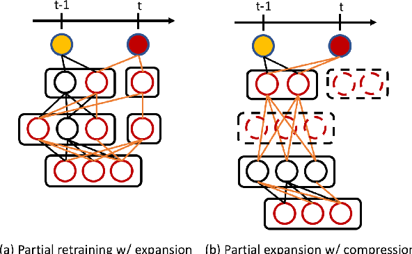Figure 1 for Regularize, Expand and Compress: Multi-task based Lifelong Learning via NonExpansive AutoML
