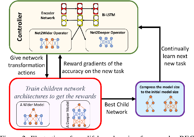Figure 3 for Regularize, Expand and Compress: Multi-task based Lifelong Learning via NonExpansive AutoML