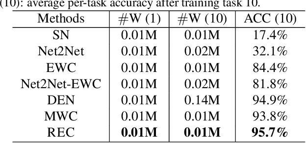 Figure 4 for Regularize, Expand and Compress: Multi-task based Lifelong Learning via NonExpansive AutoML