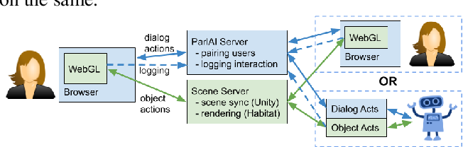 Figure 1 for SIMMC: Situated Interactive Multi-Modal Conversational Data Collection And Evaluation Platform