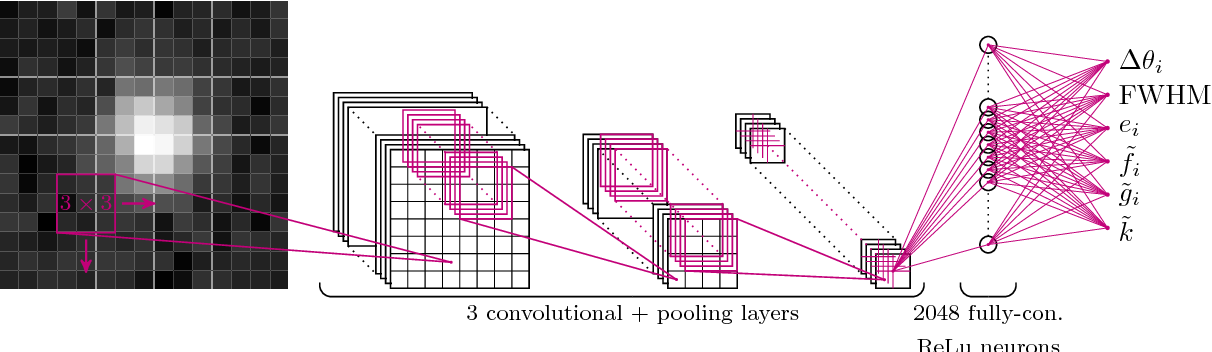 Figure 3 for Fast Point Spread Function Modeling with Deep Learning