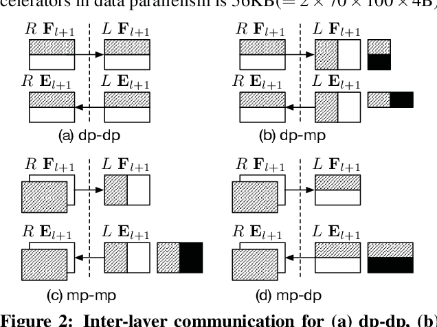 Figure 3 for HyPar: Towards Hybrid Parallelism for Deep Learning Accelerator Array