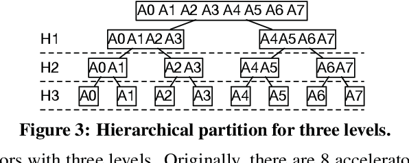 Figure 4 for HyPar: Towards Hybrid Parallelism for Deep Learning Accelerator Array