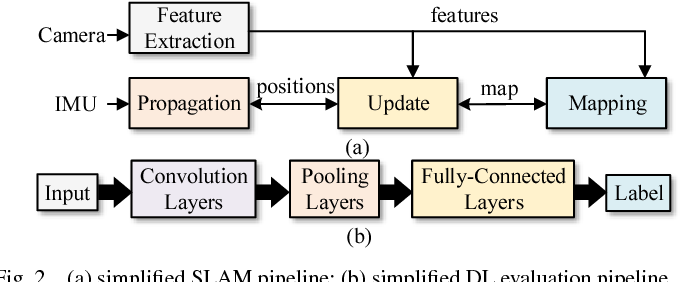 Figure 2 for PIRT: A Runtime Framework to Enable Energy-Efficient Real-Time Robotic Applications on Heterogeneous Architectures