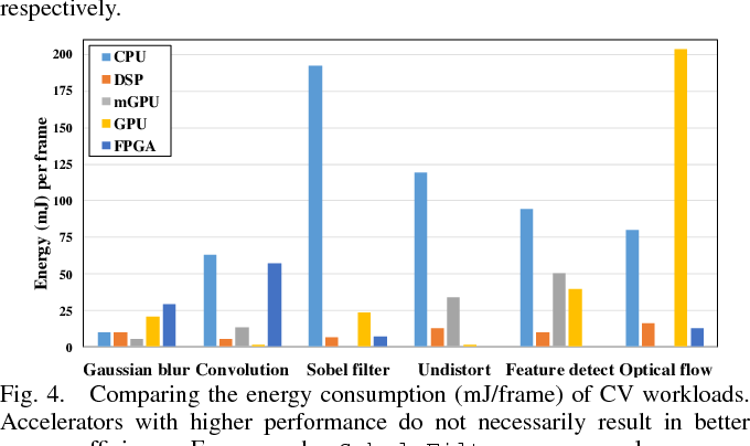 Figure 4 for PIRT: A Runtime Framework to Enable Energy-Efficient Real-Time Robotic Applications on Heterogeneous Architectures