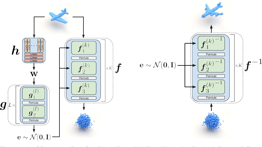 Figure 1 for Representing Point Clouds with Generative Conditional Invertible Flow Networks
