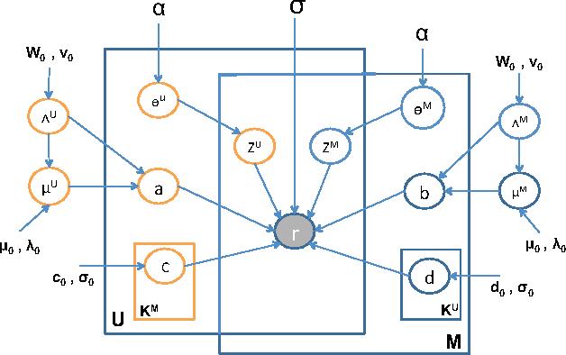 Figure 1 for Infinite Mixed Membership Matrix Factorization