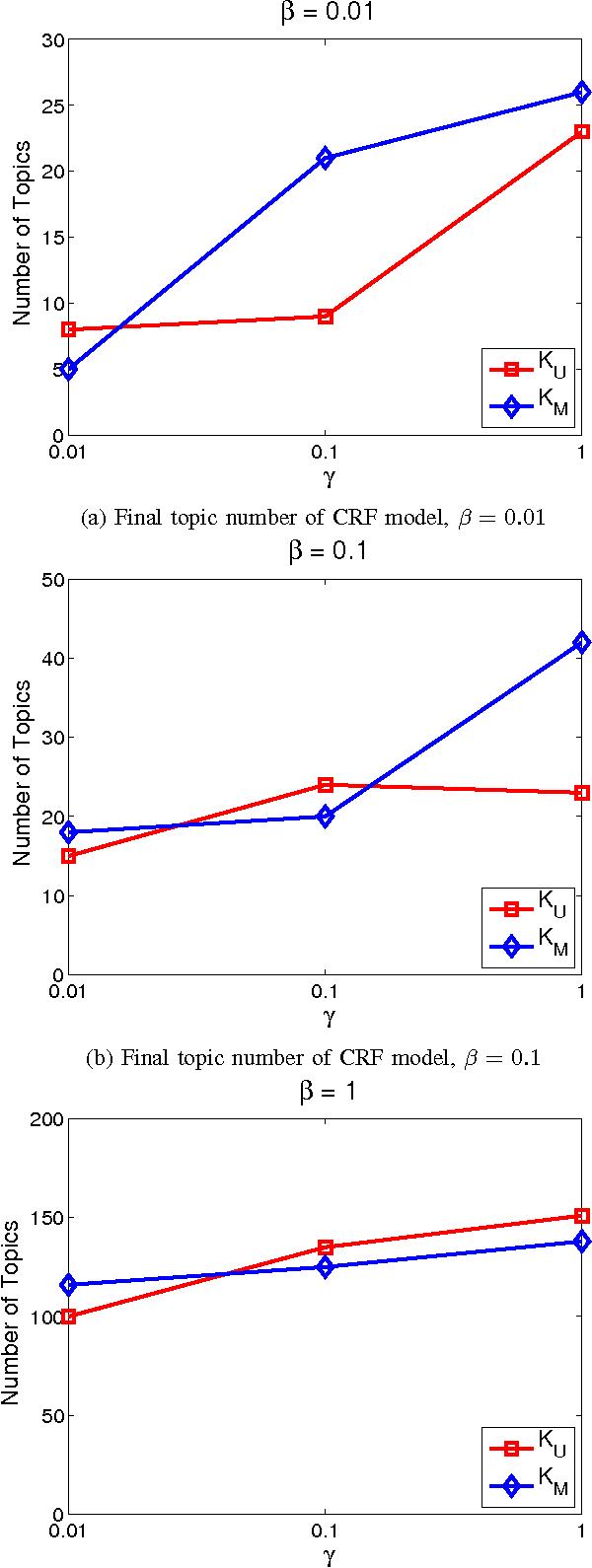 Figure 3 for Infinite Mixed Membership Matrix Factorization