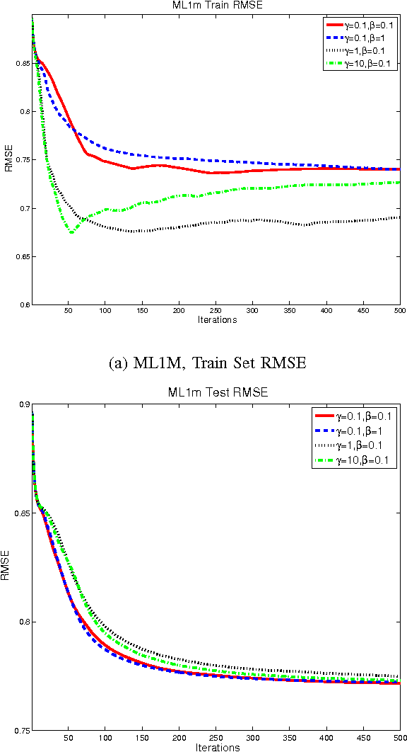 Figure 4 for Infinite Mixed Membership Matrix Factorization