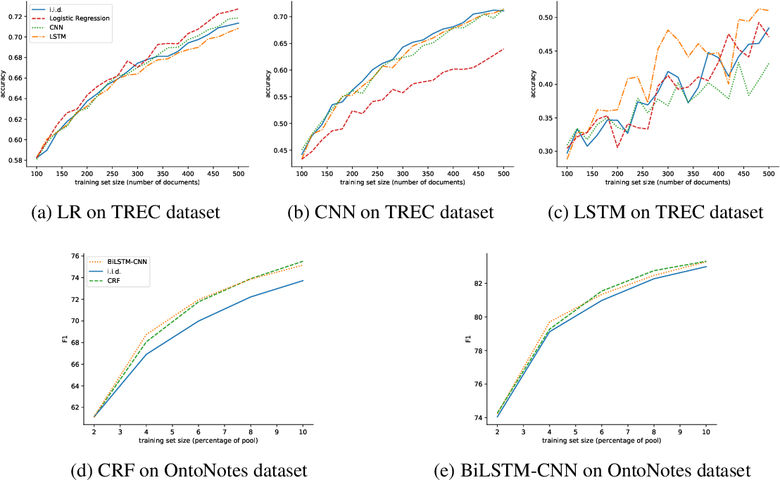 Figure 3 for How transferable are the datasets collected by active learners?