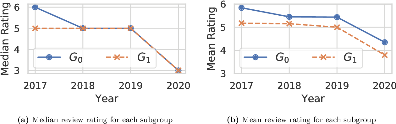 Figure 3 for Uncovering Latent Biases in Text: Method and Application to Peer Review