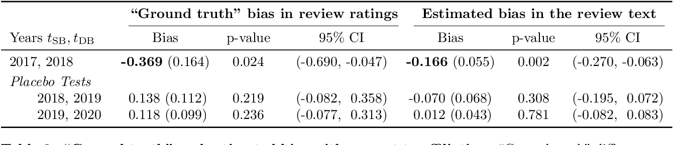 Figure 4 for Uncovering Latent Biases in Text: Method and Application to Peer Review