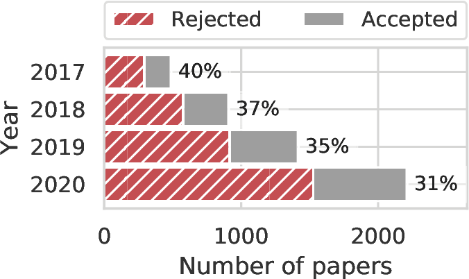 Figure 1 for Uncovering Latent Biases in Text: Method and Application to Peer Review