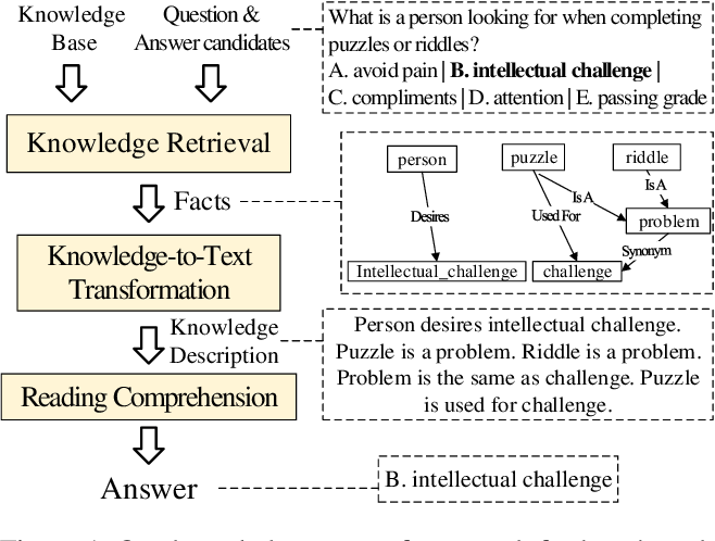 Figure 1 for Benchmarking Knowledge-Enhanced Commonsense Question Answering via Knowledge-to-Text Transformation