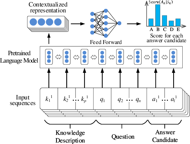 Figure 3 for Benchmarking Knowledge-Enhanced Commonsense Question Answering via Knowledge-to-Text Transformation