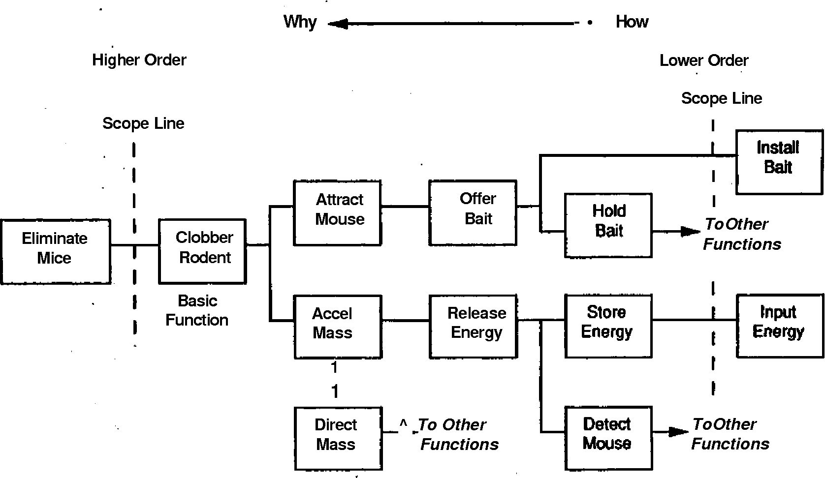 Figure 10 From A Systematic Approach To Conceptual Engineering Function Of Block Diagram Preliminary Mousetrap After Maurer 1986